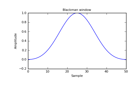 numpy blackman — NumPy v1 5 dev8038 Manual (DRAFT)