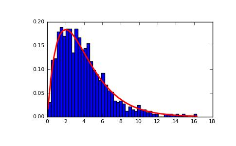 numpy.random.gamma — NumPy v1.5.dev8038 Manual (DRAFT)