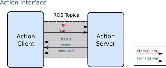 actionlib/DetailedDescription