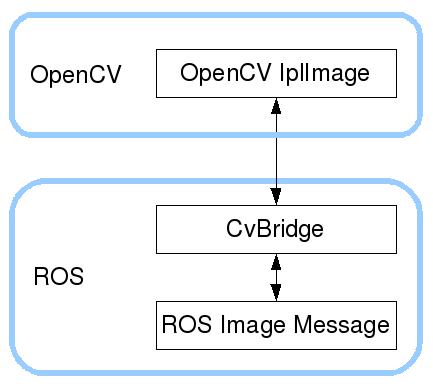 cv_bridge/Tutorials/ConvertingBetweenROSImagesAndOpenCVImagesPython