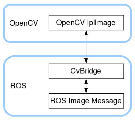 cv_bridge/Tutorials