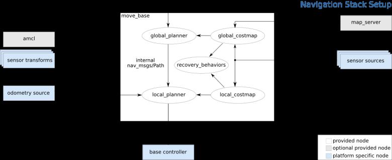 navigation/Tutorials/RobotSetup