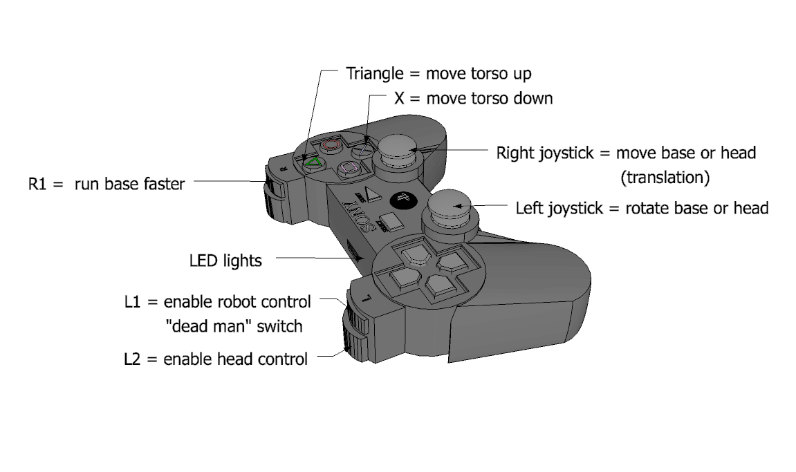 ps joystick diagram