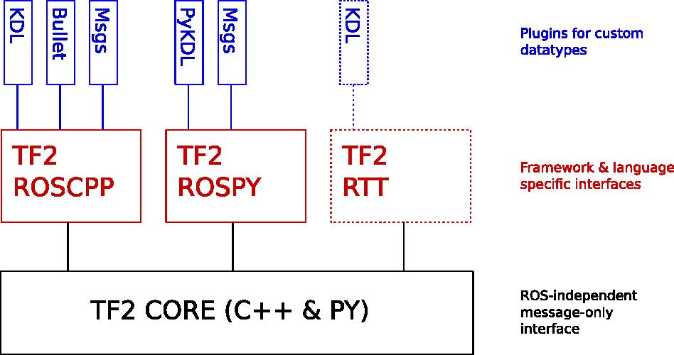 tf2/Design