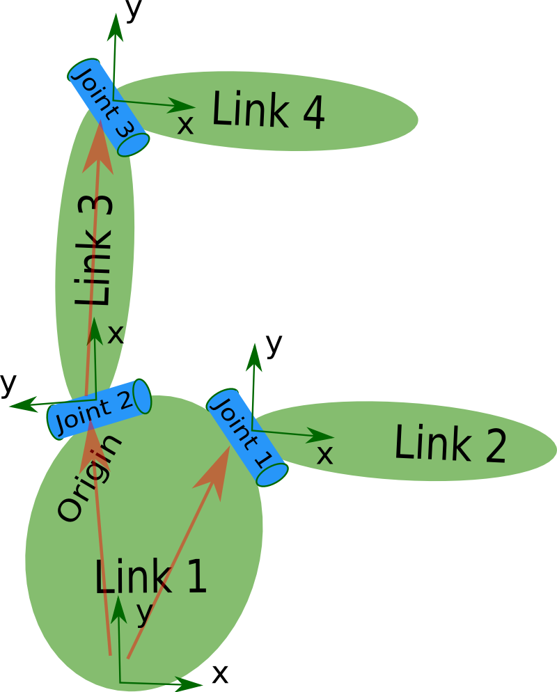 how to create a link in html file