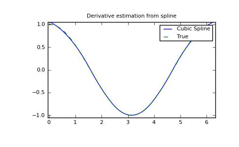 Interpolation (scipy interpolate) — SciPy v0 8 dev Reference Guide