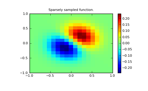 Interpolation (scipy interpolate) — SciPy v0 8 dev Reference